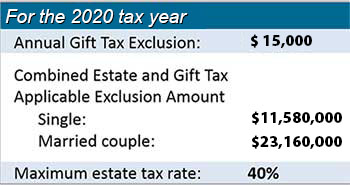 Combined and estate gift tax applicable exclusion amount for the year 2020.