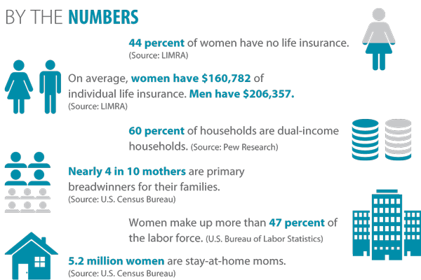 By the numbers - many women are uninsured or under-insured.
